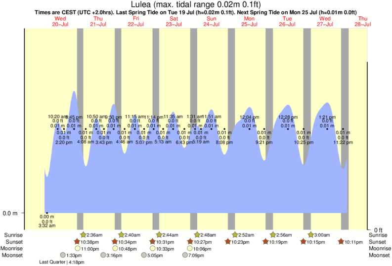 Lulea tide times for the next 7 days