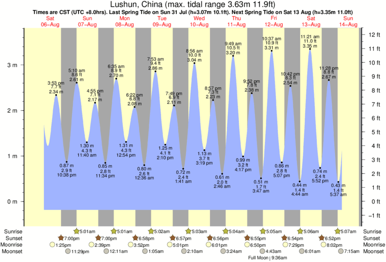 Lushun, China tide times for the next 7 days