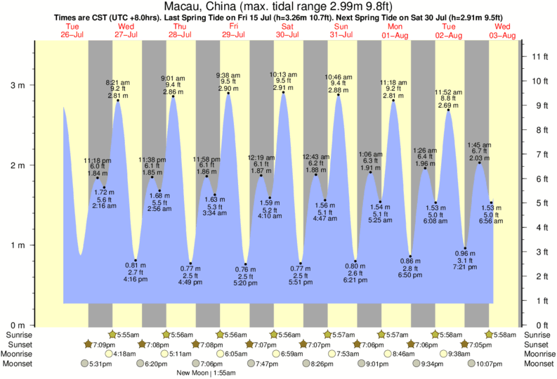 Macau, China tide times for the next 7 days
