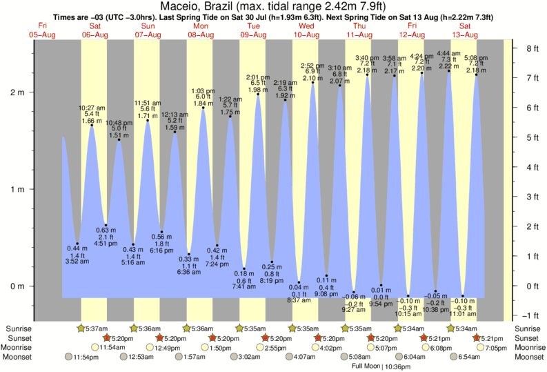 Maceio, Brazil tide times for the next 7 days