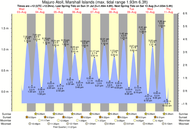 Majuro Atoll, Marshall Islands tide times for the next 7 days