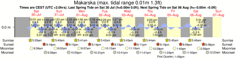 Makarska tide times for the next 7 days