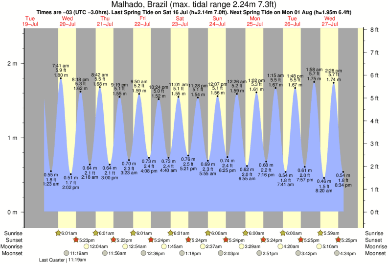 Malhado, Brazil tide times for the next 7 days