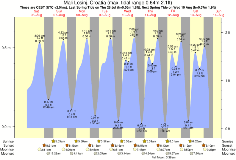 Mali Losinj, Croatia tide times for the next 7 days