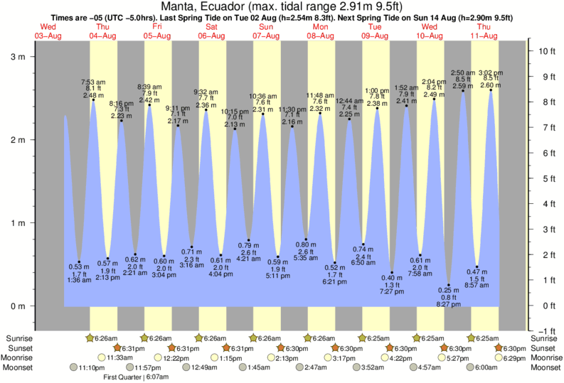 Manta, Ecuador tide times for the next 7 days