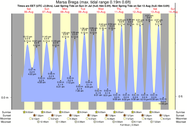 Marsa Brega tide times for the next 7 days