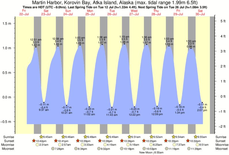 Martin Harbor, Korovin Bay, Atka Island, Alaska tide times for the next 7 days