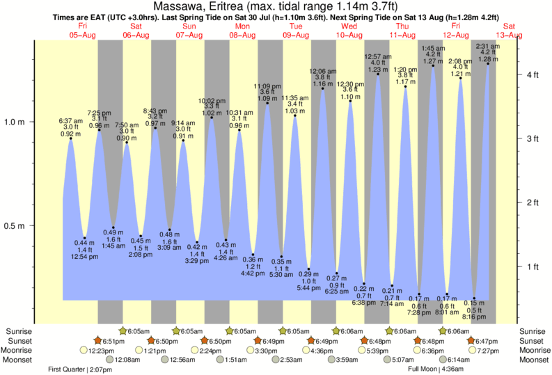 Massawa, Eritrea tide times for the next 7 days