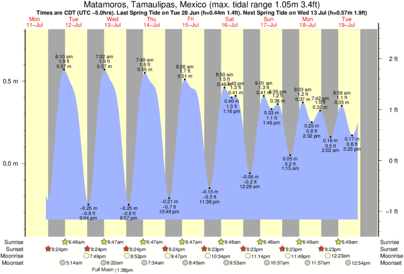 Matamoros, Tamaulipas, Mexico tide times for the next 7 days