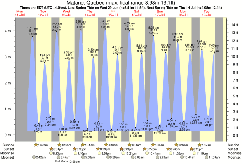 Matane, Quebec tide times for the next 7 days