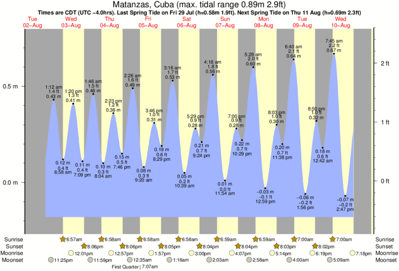 Matanzas, Cuba tide times for the next 7 days