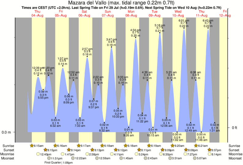 Mazara del Vallo tide times for the next 7 days