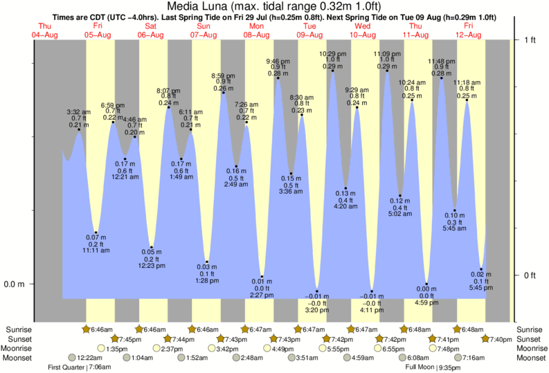 Media Luna tide times for the next 7 days