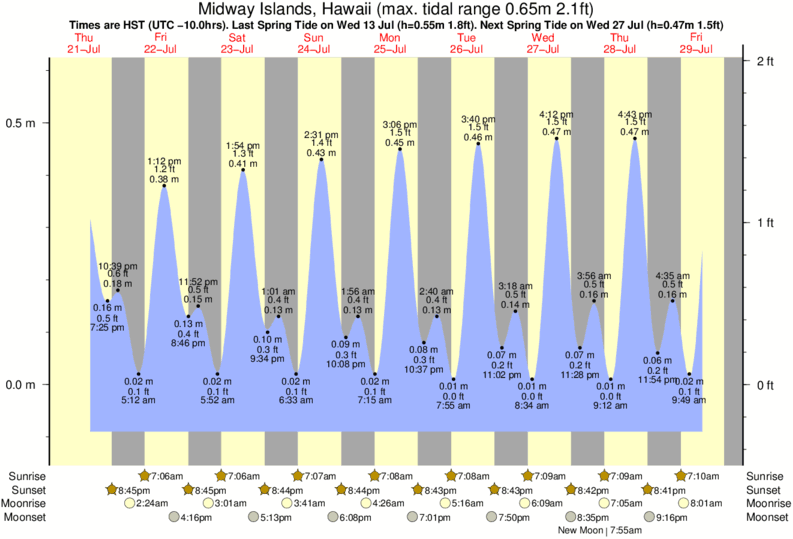 Midway Islands, Hawaii tide times for the next 7 days