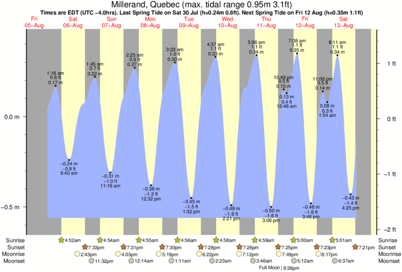 Millerand, Quebec tide times for the next 7 days