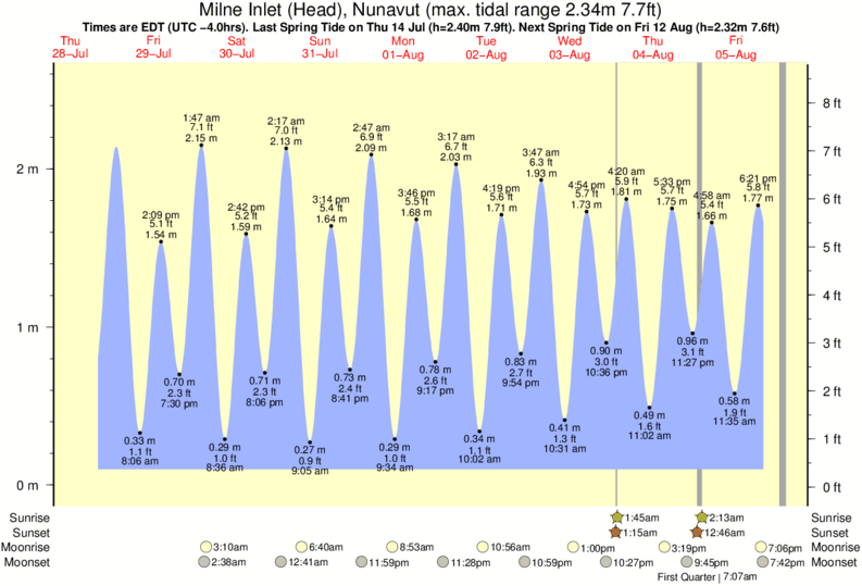 Milne Inlet (Head), Nunavut tide times for the next 7 days
