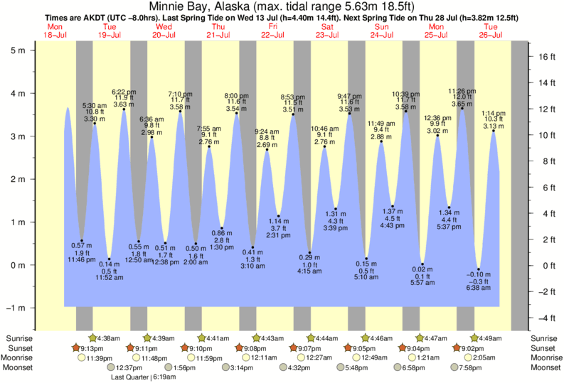 Minnie Bay, Alaska tide times for the next 7 days