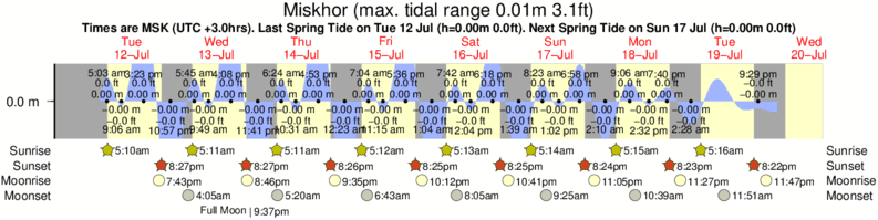 Miskhor tide times for the next 7 days