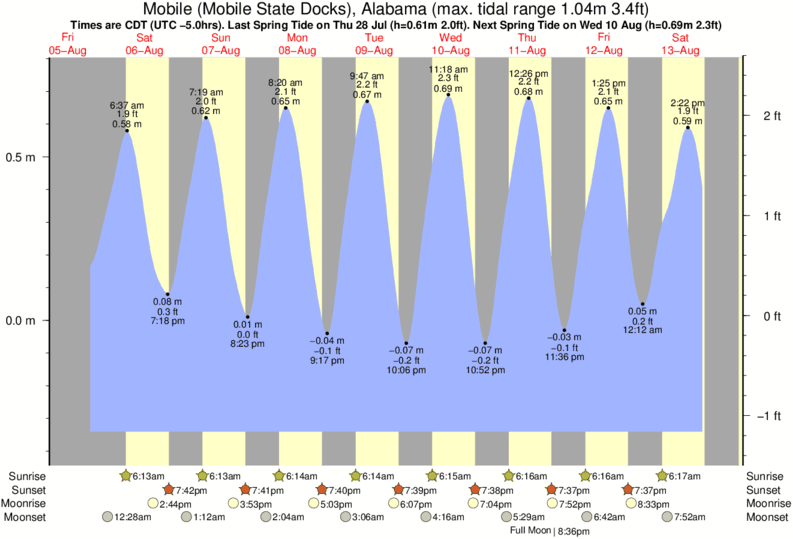 Mobile (Mobile State Docks), Alabama tide times for the next 7 days