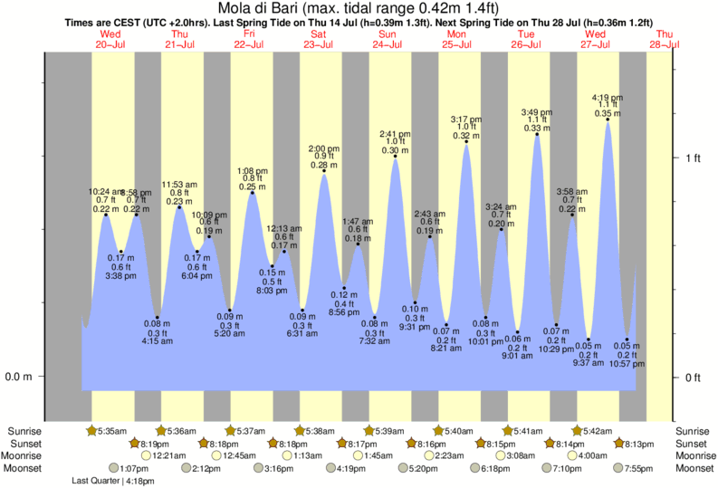 Mola di Bari tide times for the next 7 days