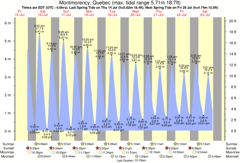 Montmorency, Quebec tide times for the next 7 days