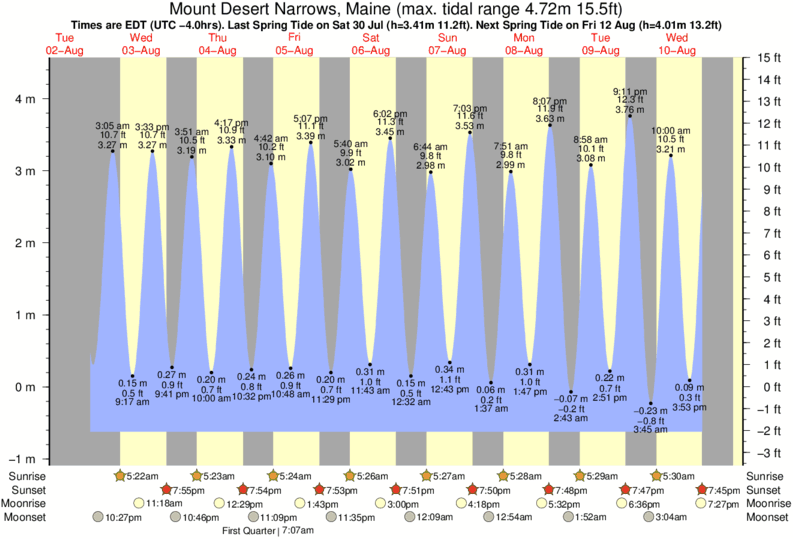 Mount Desert Narrows, Maine tide times for the next 7 days