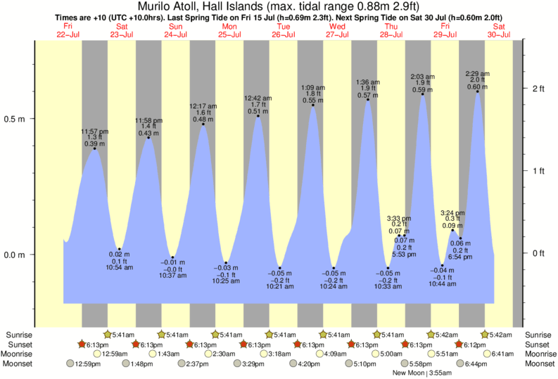 Murilo Atoll, Hall Islands tide times for the next 7 days