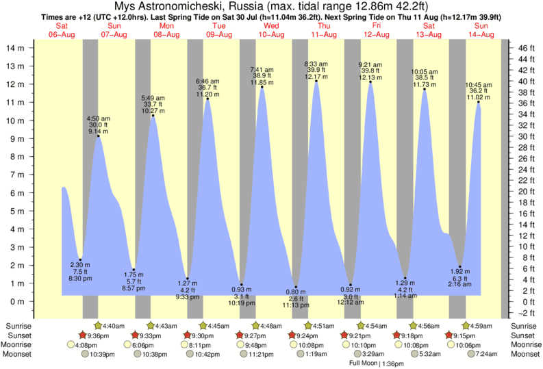 Mys Astronomicheski, Russia tide times for the next 7 days