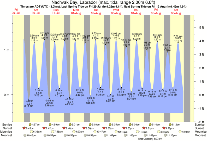 Nachvak Bay, Labrador tide times for the next 7 days