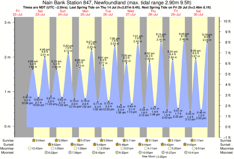 Nain Bank Station 847, Newfoundland tide times for the next 7 days
