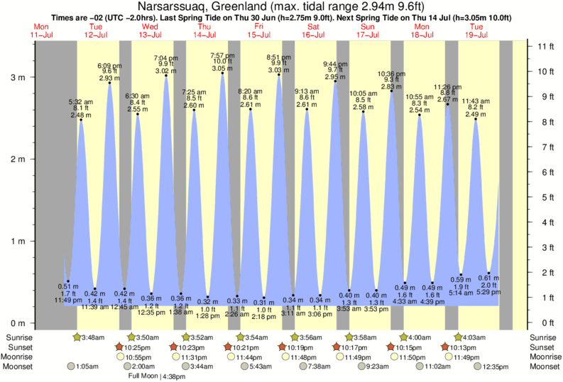 Narsarssuaq, Greenland tide times for the next 7 days
