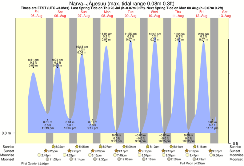 Narva-Jõesuu tide times for the next 7 days
