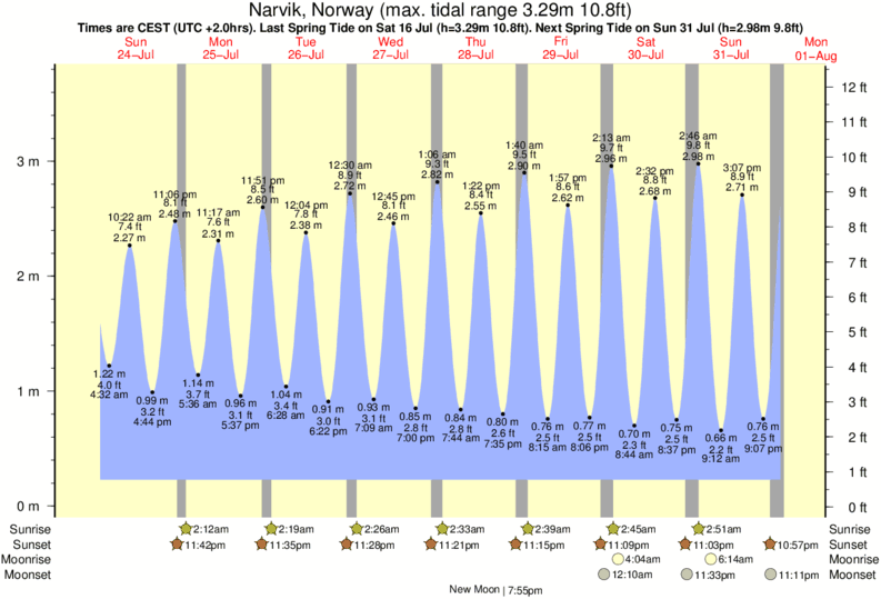 Narvik, Norway tide times for the next 7 days