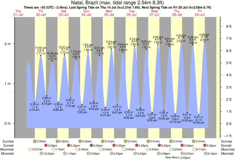 Natal, Brazil tide times for the next 7 days