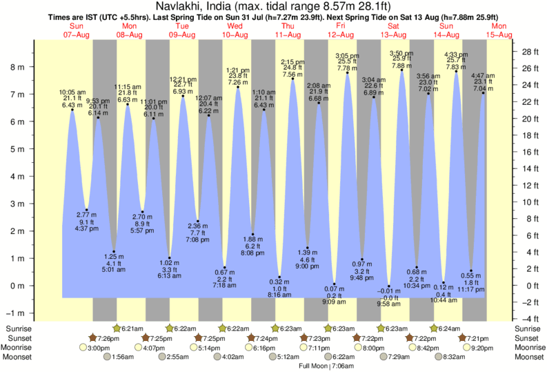 Navlakhi, India tide times for the next 7 days