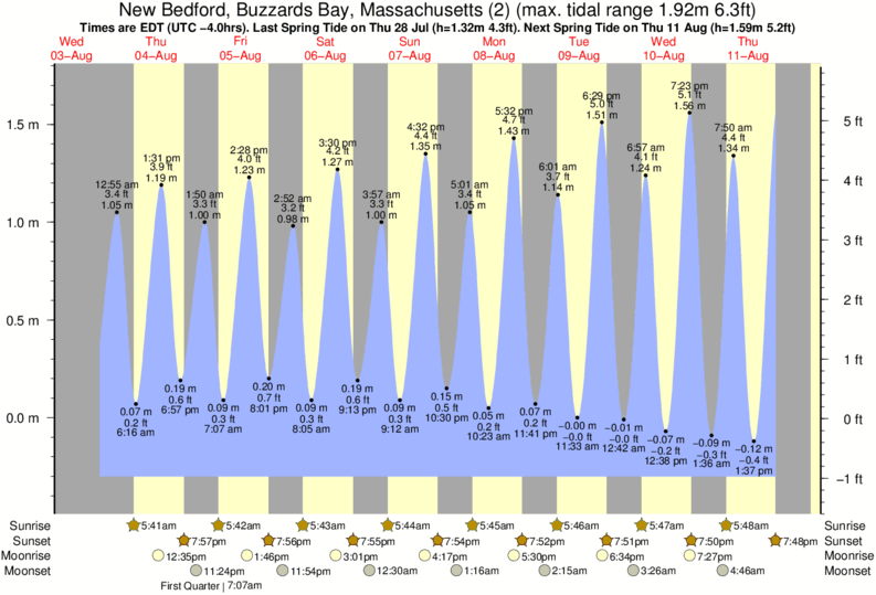 New Bedford, Buzzards Bay, Massachusetts (2) tide times for the next 7 days