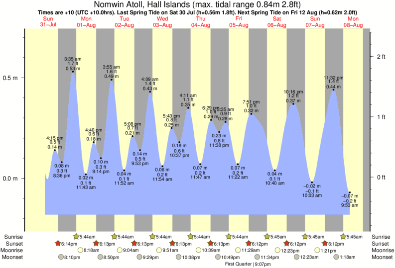 Nomwin Atoll, Hall Islands tide times for the next 7 days