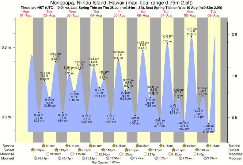 Nonopapa, Niihau Island, Hawaii tide times for the next 7 days