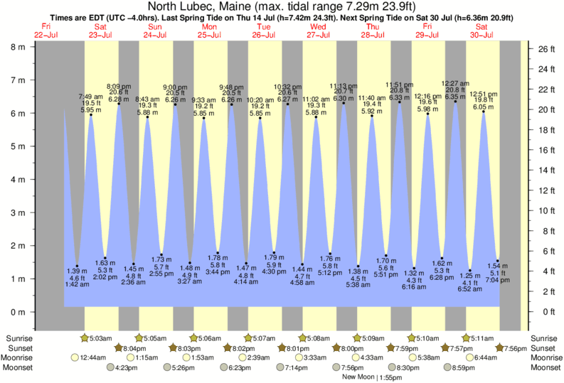North Lubec, Maine tide times for the next 7 days