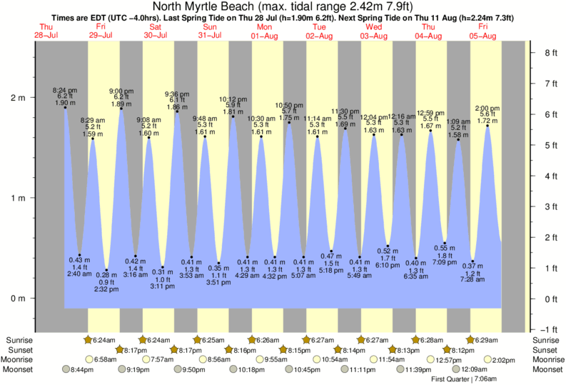 Tide Times and Tide Chart for North Myrtle Beach