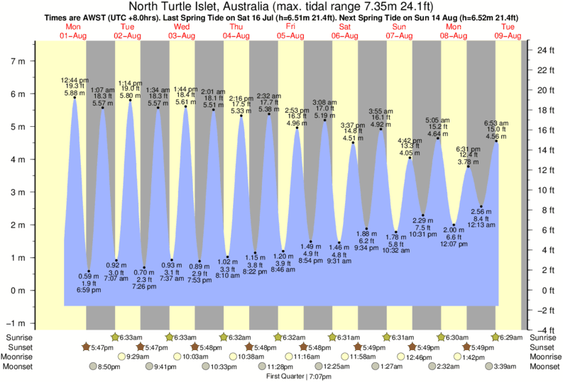 North Turtle Islet, Australia tide times for the next 7 days