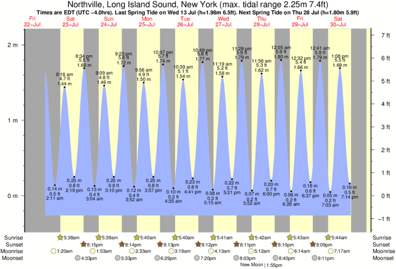Northville, Long Island Sound, New York tide times for the next 7 days
