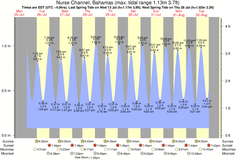 Nurse Channel, Bahamas tide times for the next 7 days