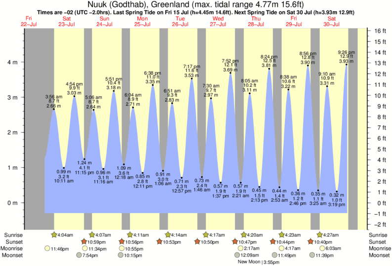 Nuuk (Godthåb), Greenland tide times for the next 7 days