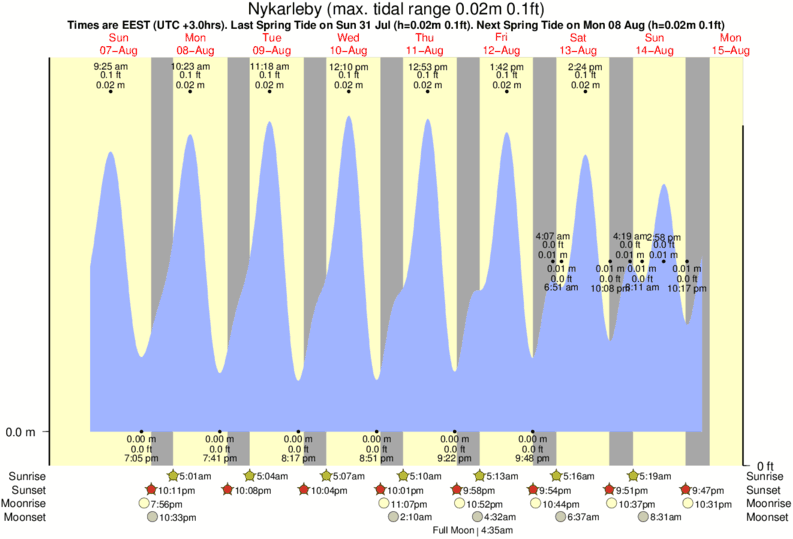 Nykarleby tide times for the next 7 days