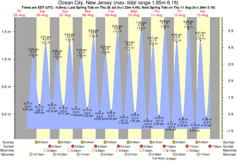 Day Weather Forecast For Ocean City New Jersey