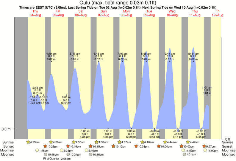 Oulu tide times for the next 7 days