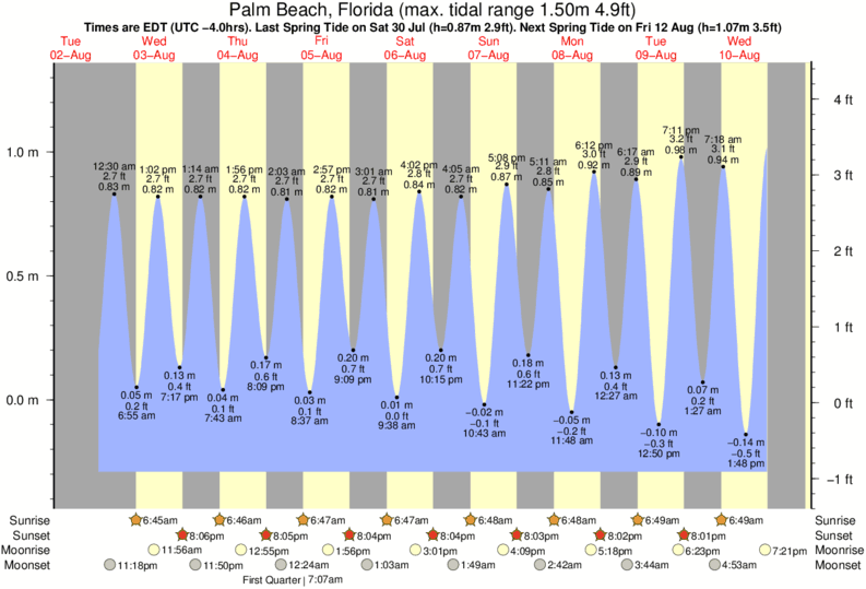 Palm Beach, Florida tide times for the next 7 days