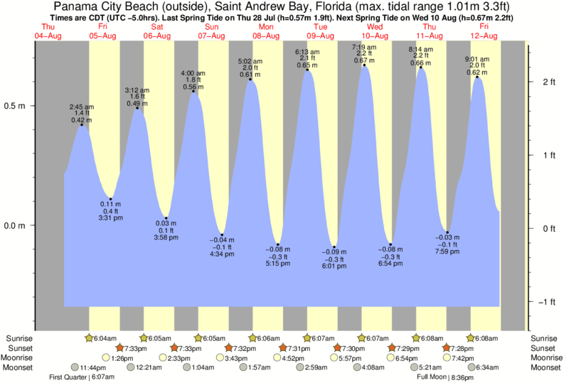 Panama City Beach (outside), Saint Andrew Bay, Florida tide times for the next 7 days
