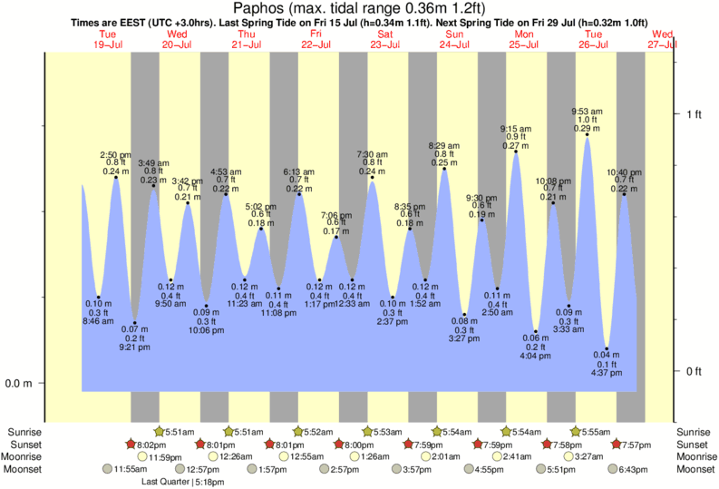 Paphos tide times for the next 7 days